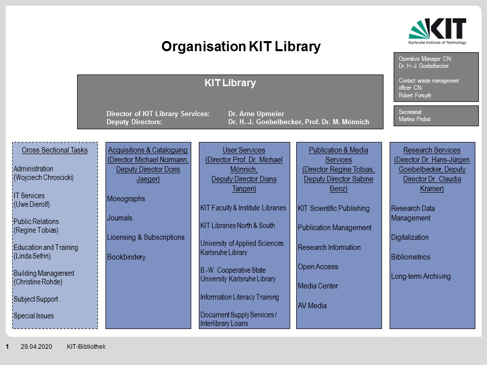 Organization chart of KIT Library